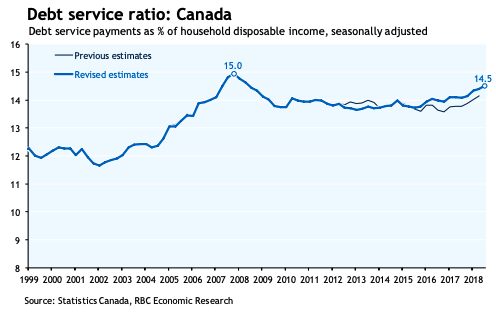 Debt Service Ratio in Canada