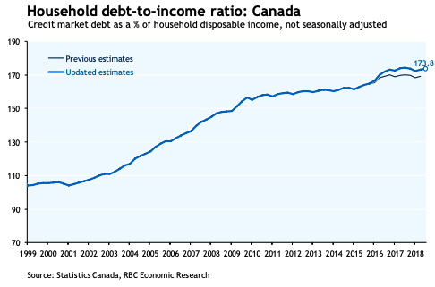 Household debt-to-income ratio in Canada