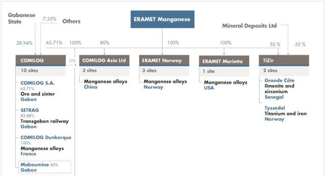Eramet manganese organization