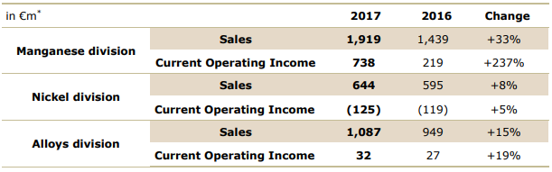 Eramet 2017 sales and operating income by division