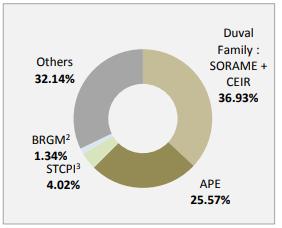 Eramet shareholders