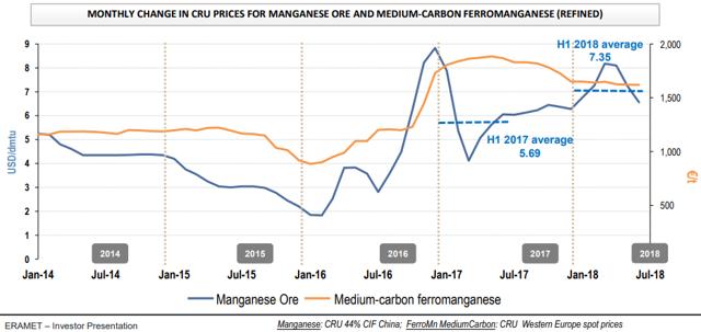 Manganese prices 2014-2018