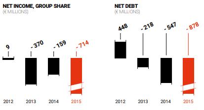 Eramet net debt and net income up to 2015