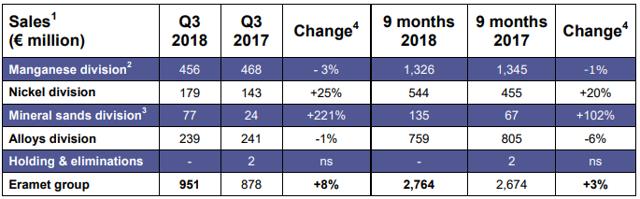 Eramet sales Q3 2018