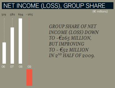 Eramet net result 2007-2010