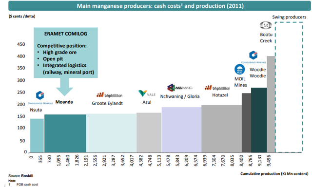 Manganese cash cost