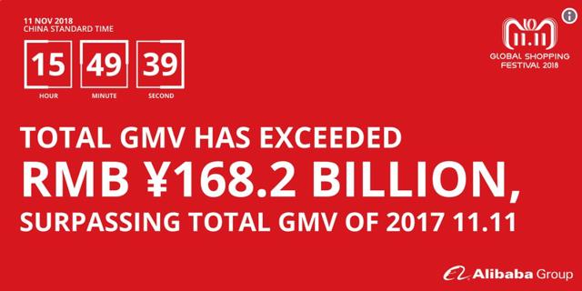 Alibaba revenue GMV