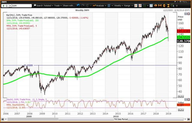 Weekly Chart For Russell 2000 ETF