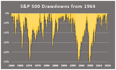 drawdowns from 1964 sp500