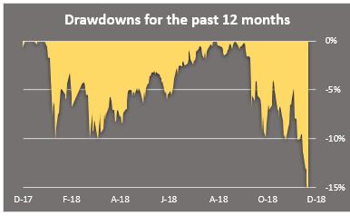 drawdowns 12 mo sp500