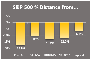key markers sp500