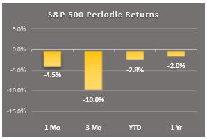 period returns 12-14-18