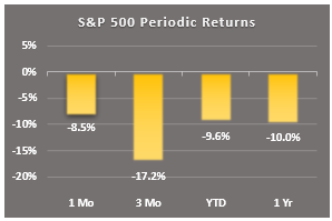 periodic returns sp500