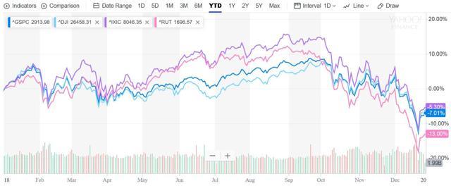 US Stock Market Performance 2018