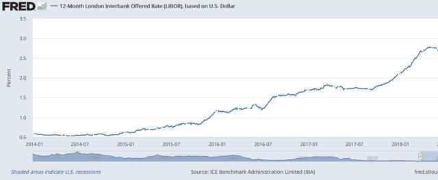 LIBOR Rates for 2018