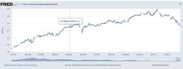 Two Year US Treasury Rates 2018