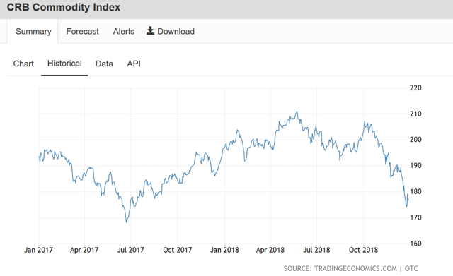 CRB Commodity Price Index 2018